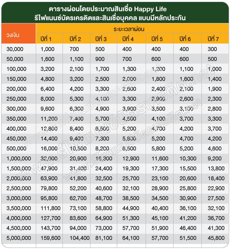 ตารางการผ่อนชำระสินเชื่อของธนาคารอิสลามแห่งประเทศไทย อัตรากำไร 15.75% ต่อปี